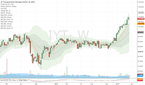 IYT: Transportation (Cyclical) - Red by a couple of pennies