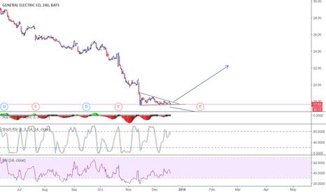 GE: descending triangle