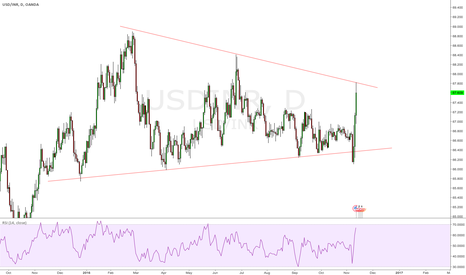 USDINR: $USDINR has hit upper trendline