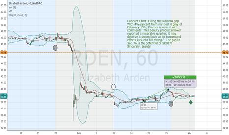 RDEN: Concept Chart $RDEN / Rihanna's Push