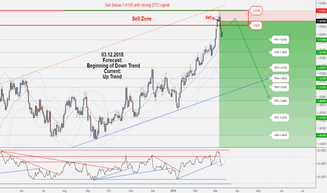 EURCAD: Another Great Opportunity to Sell in EURCAD.