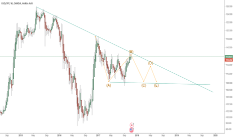 USDJPY: this is in c wave
