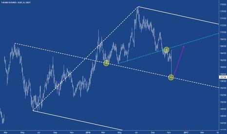 ZB1!: ZB - Bonds potentially bounce on the centerline