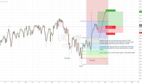 UKX: Reverse head & shoulder formation in UK100 remains at forefront