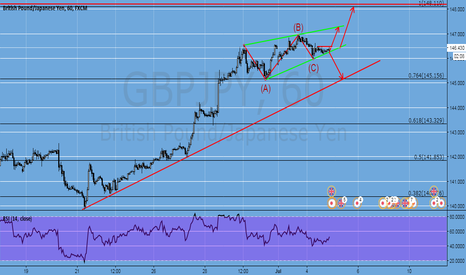 GBPJPY: gbpjpy watching this too