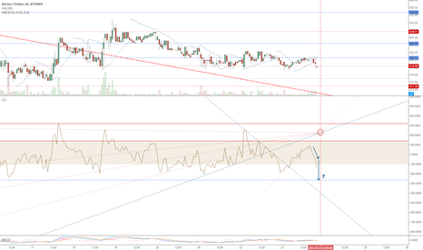 BTCUSD: Been wondering if this would happen...