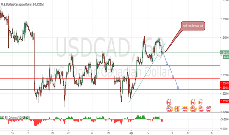 USDCAD: turning down ?