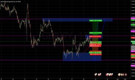 GBPJPY: We are looking to buy.