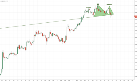 GOLD: BEarish Gold movement - Potential H and S formed - Break of Neck