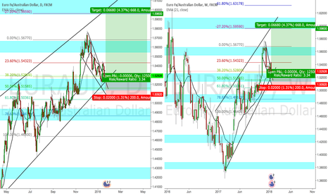 EURAUD: Daily and Weekly Opp for EURAUD