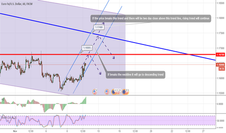 EURUSD: not clear right now but it's rising