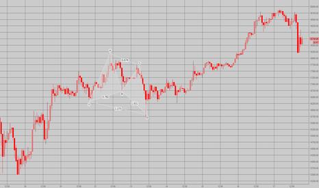 BTCUSD: Does Crypto Respect Harmonics ???