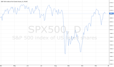SPX500: S&P 500 Index 1 Day Chart