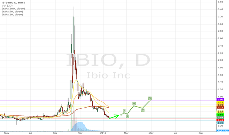 IBIO: IBIO near its long term support - oversold - potential reversal