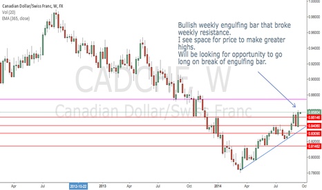 CADCHF: Weekly engulfing on CADCHF to go long