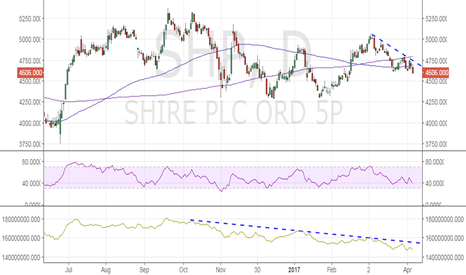 SHP: Shire PLC is setting up for a sell-off