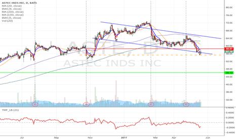ASTE: ASTE-  Head & Shoulder formation short from $55.27 to $46.13