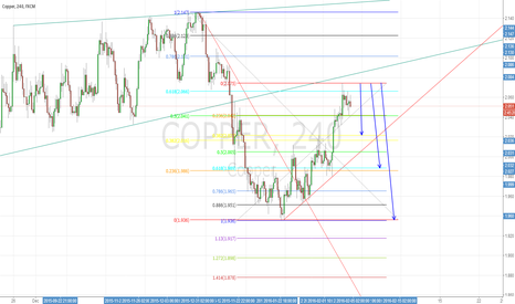 COPPER: Copper back to 0.618 stabilizing shorting