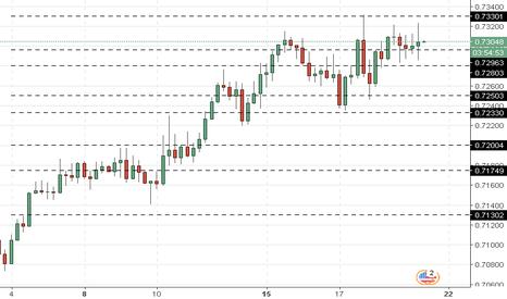 NZDUSD: NZD/USD: analisis teknis