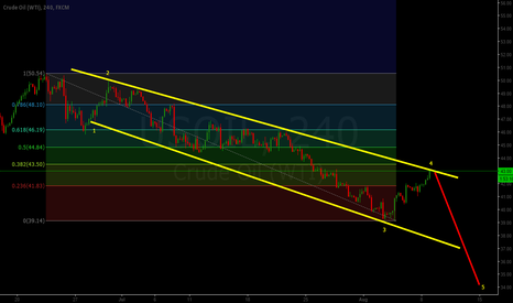 USOIL: CRUDE WAVE 4 CLEAR NOW START WAVE 5 TIll 34$