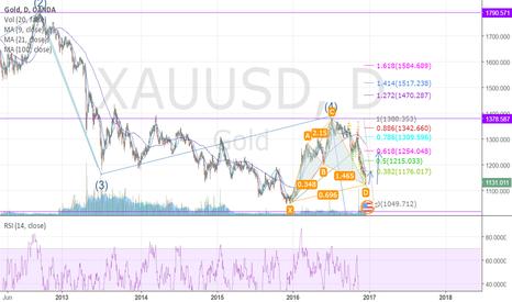 XAUUSD: short term for long, long term for short