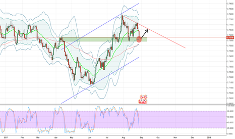 CADCHF: CADCHF 1 DAY CHART OPPORTUNITY