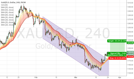 XAUUSD: LONG GOLD WITH SMALL SL