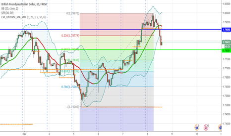 GBPAUD: Fib level and support - Long GBP