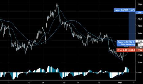EURUSD: Торговый сигнал Profitable Day: Buy Stop EURUSD