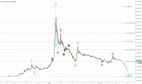 TRXBTC: TRX — 2018 Crypto Crash (Elliott Wave)