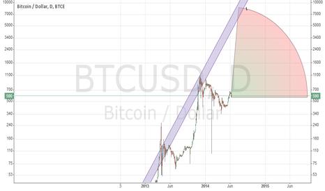 BTCUSD: BTCUSD summer-autumn 2014 prediction bubble