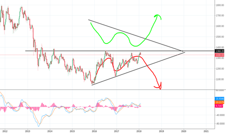 XAUUSD: One last opportunity for gold might be coming up soon