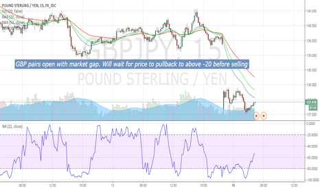 GBPJPY: Currency Strength and Weakness