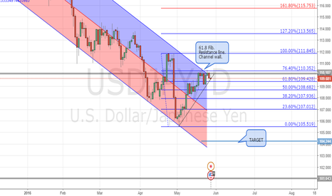 USDJPY: USDJPY bearish
