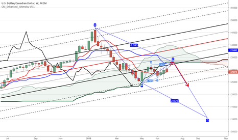 USDCAD: USDCAD the cloud (Kumo) is still defining the resistance