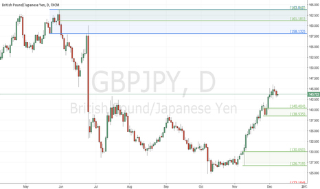 GBPJPY: Potential GBPJPY Long