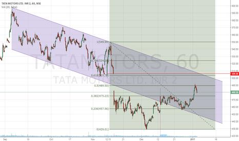 TATAMOTORS: Tata Motor Approaching Resistance