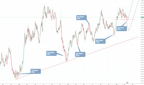 XAUUSD: GOLD AND RATE HIKES