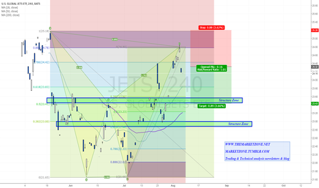 JETS: Is it going to run out of Fuel? Bearish Bat completion