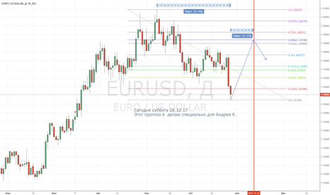 EURUSD: EURUSD  - прогноз на две недели.