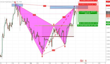 GBPCHF: 英镑兑瑞郎蝙蝠形态形成,后市看跌