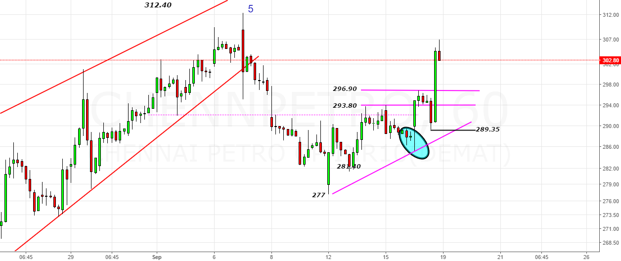 Chennai Petro- An Accumulation Wedge at 296.90
