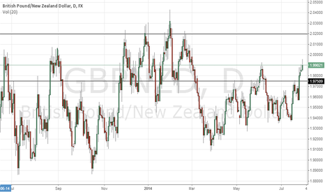 GBPNZD: GBPNZD Long with Caution