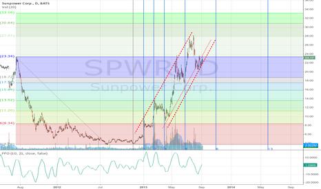 SPWR: SPWR Fib Analysis