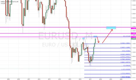 EURUSD: Dollar Srength Coming Back