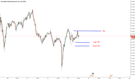 AUDJPY: Trade idea on AUDJPY
