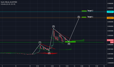 XVCBTC: XVC ........Position for next swing TRADE SIGNAL !!!