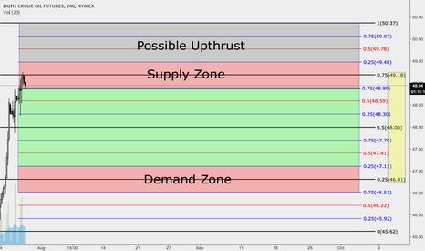 CL1!: Oil - Possible Sideways Range