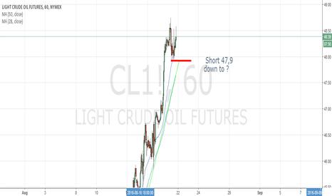 CL1!: WTI First Short Idea