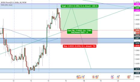 GBPUSD: GBP USD buy short term